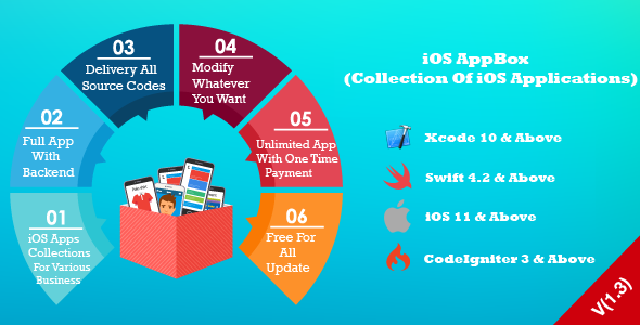 AppBox iOS (Unlimited & Multipurpose iOS Applications)