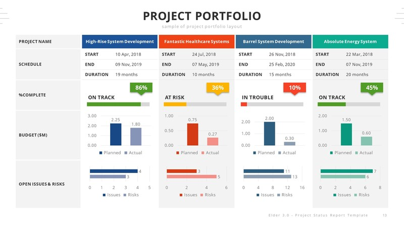 Weekly Project Status Report Template Powerpoint from s3.envato.com