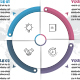 Business Circle Infographics with 04 Steps