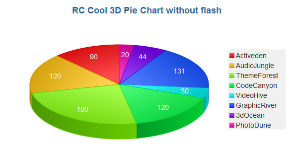 3D Pie Chart with JavaScript - CodeCanyon Item for Sale