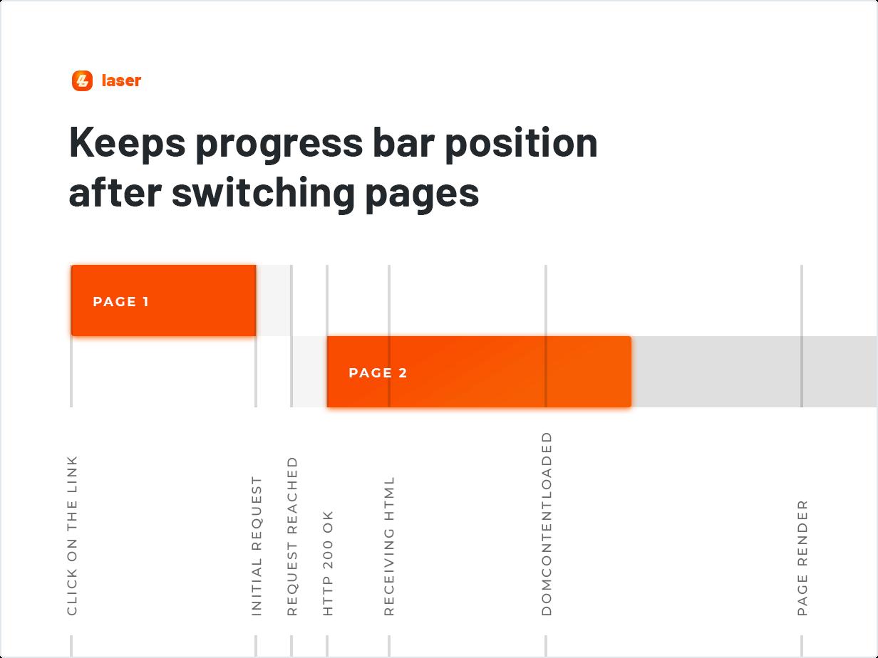 Page Loading Progress Bar for WordPress – Laser by merkulove | CodeCanyon