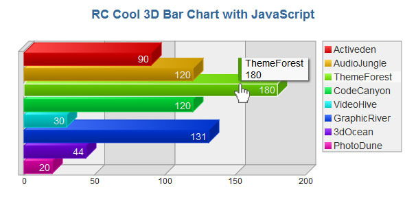 3D Bar Chart with JavaScript - CodeCanyon Item for Sale