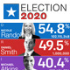 Election Results Elements | United States Election Package - VideoHive Item for Sale