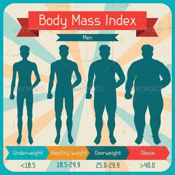Body Mass Index Retro Poster. - Health/Medicine Conceptual