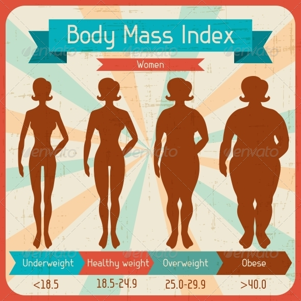 Body Mass Index Retro Poster. - Infographics