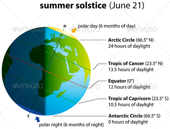 Summer Solstice - Seasons Nature