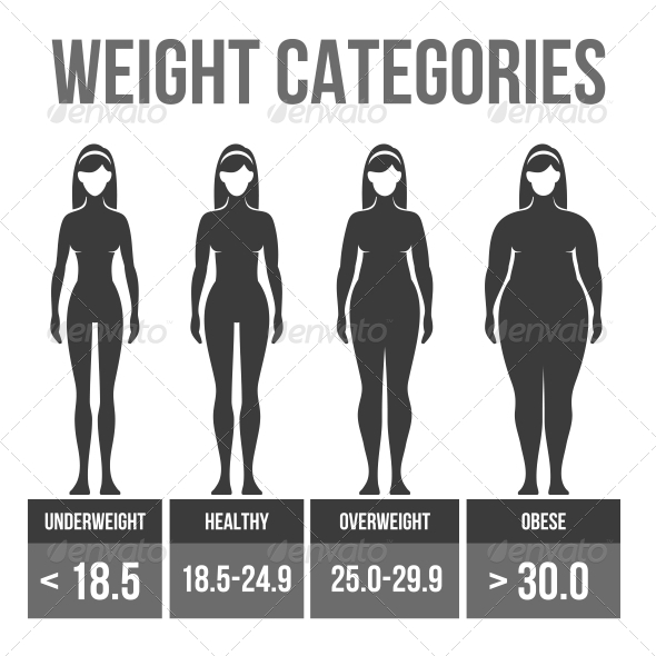 Woman Body Mass Index. - Health/Medicine Conceptual