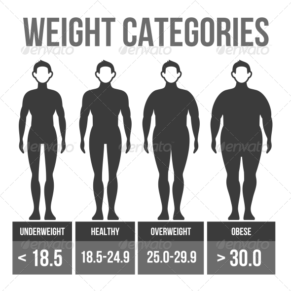 Man Body Mass Index. - Health/Medicine Conceptual