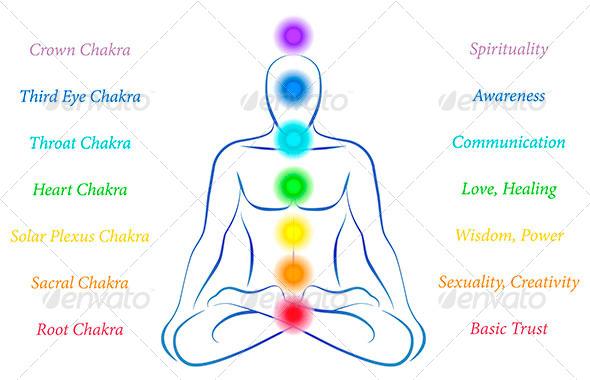 Chakras Description - Health/Medicine Conceptual