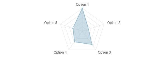 Responsive charts by weblator codecanyon radar chart ccuart Choice Image