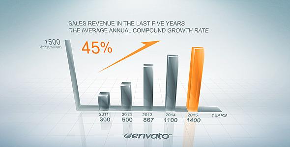 Clean Growth Chart
