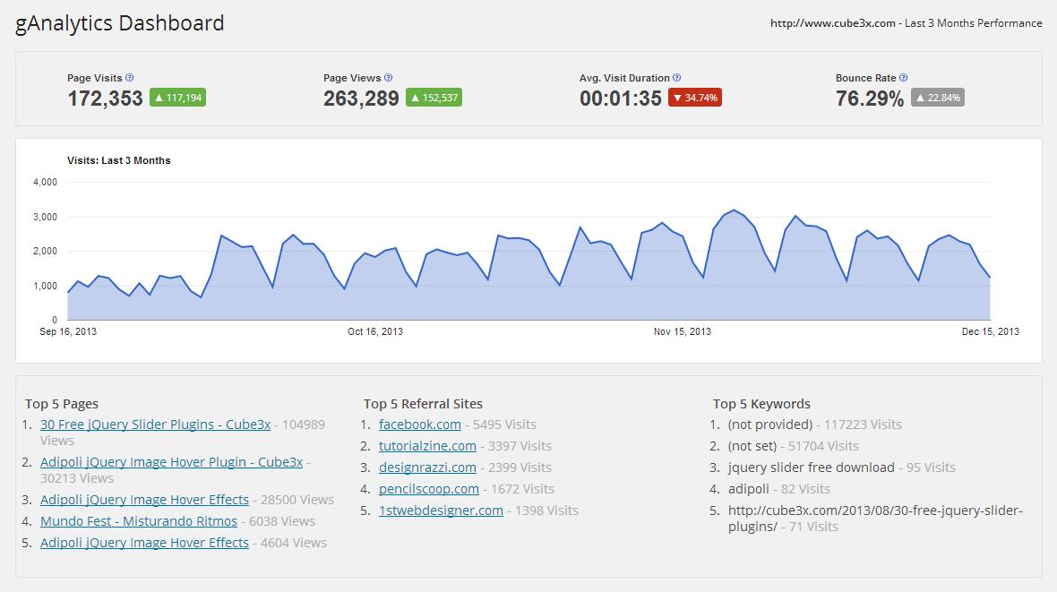 how to add google analytics in gantry joomla